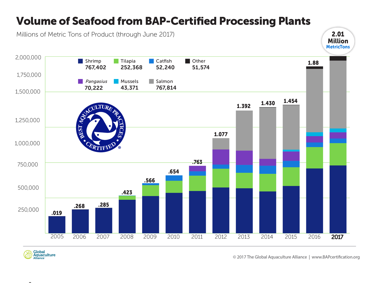 Best Aquaculture Practices Certified Processing Plants