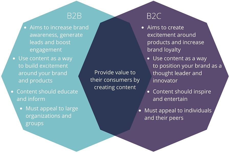 b2b b2c content marketing