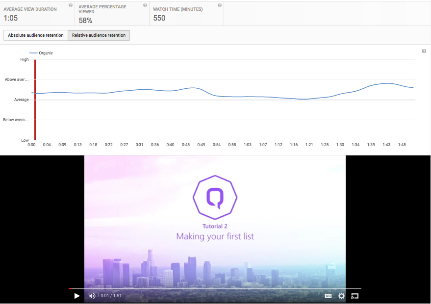How to Measure Video Content: A Guide to YouTube Analytics