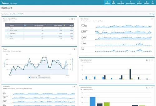 Examine Online Behavior With Google Analytics