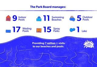 Vansplash Aquatics Strategy City Of Vancouver